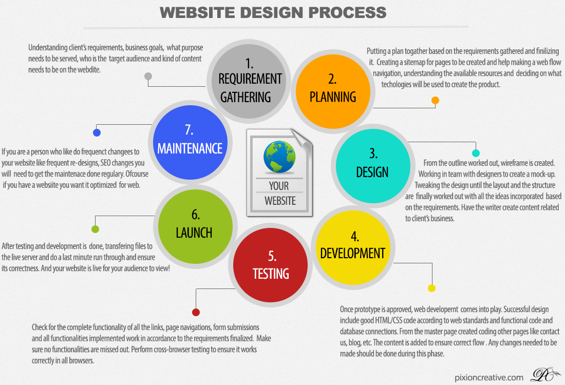 Web development process flow the image for Architecture site web